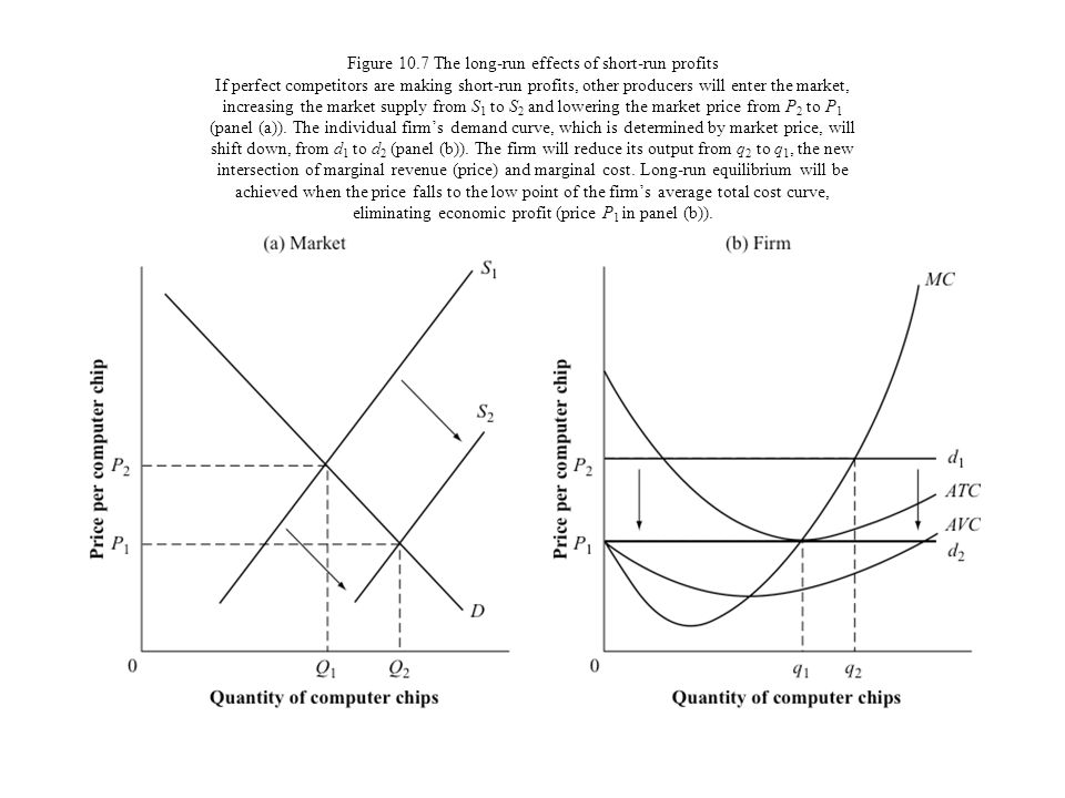 Figure 10.7 The long-run effects of short-run profits If perfect competitors are making short-run profits, other producers will enter the market, increasing the market supply from S1 to S2 and lowering the market price from P2 to P1 (panel (a)).