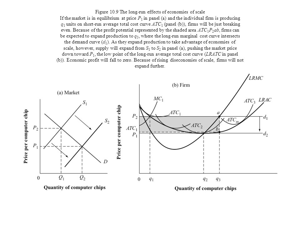 Figure 10.9 The long-run effects of economies of scale If the market is in equilibrium at price P1 in panel (a) and the individual firm is producing q1 units on short-run average total cost curve ATC1 (panel (b)), firms will be just breaking even.