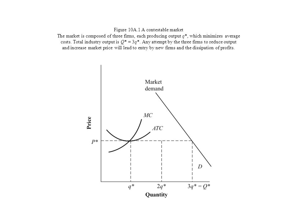 Figure 10A.1 A contestable market The market is composed of three firms, each producing output q*, which minimizes average costs.