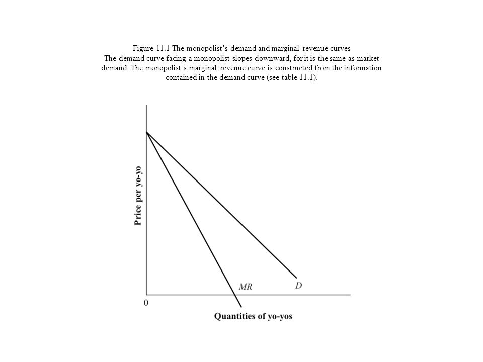 Figure 11.1 The monopolist's demand and marginal revenue curves The demand curve facing a monopolist slopes downward, for it is the same as market demand.