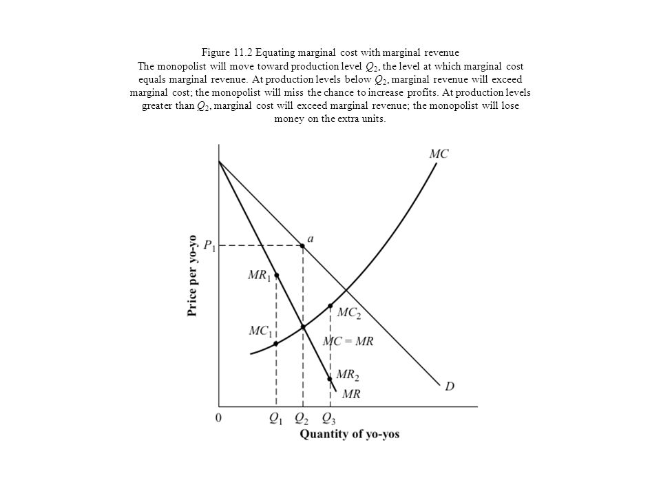Figure 11.2 Equating marginal cost with marginal revenue The monopolist will move toward production level Q2, the level at which marginal cost equals marginal revenue.