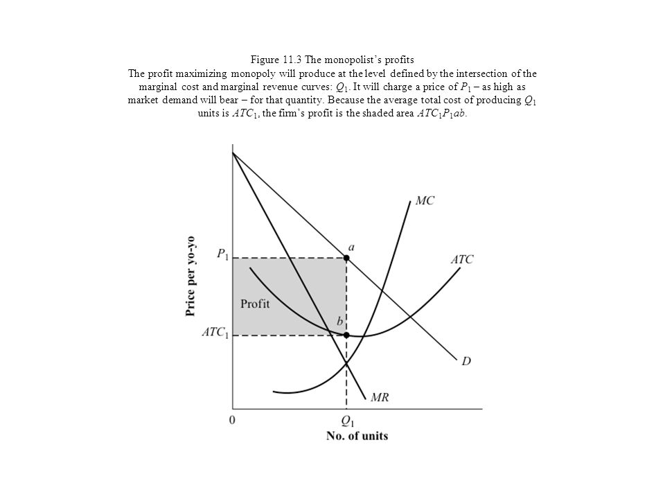 Figure 11.3 The monopolist's profits The profit maximizing monopoly will produce at the level defined by the intersection of the marginal cost and marginal revenue curves: Q1.
