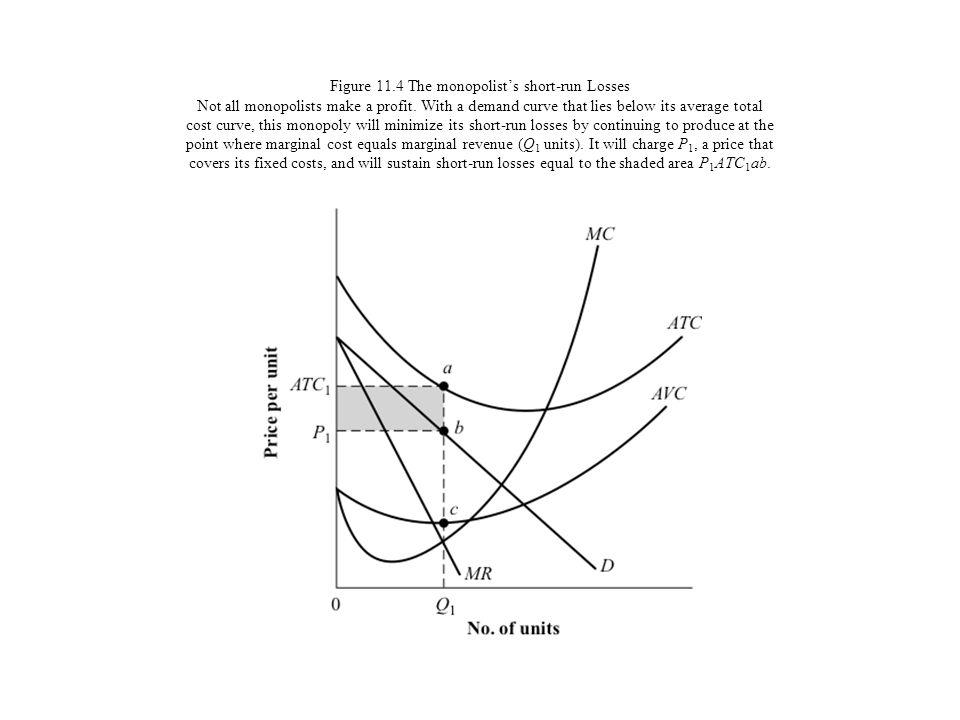 Figure 11.4 The monopolist's short-run Losses Not all monopolists make a profit.