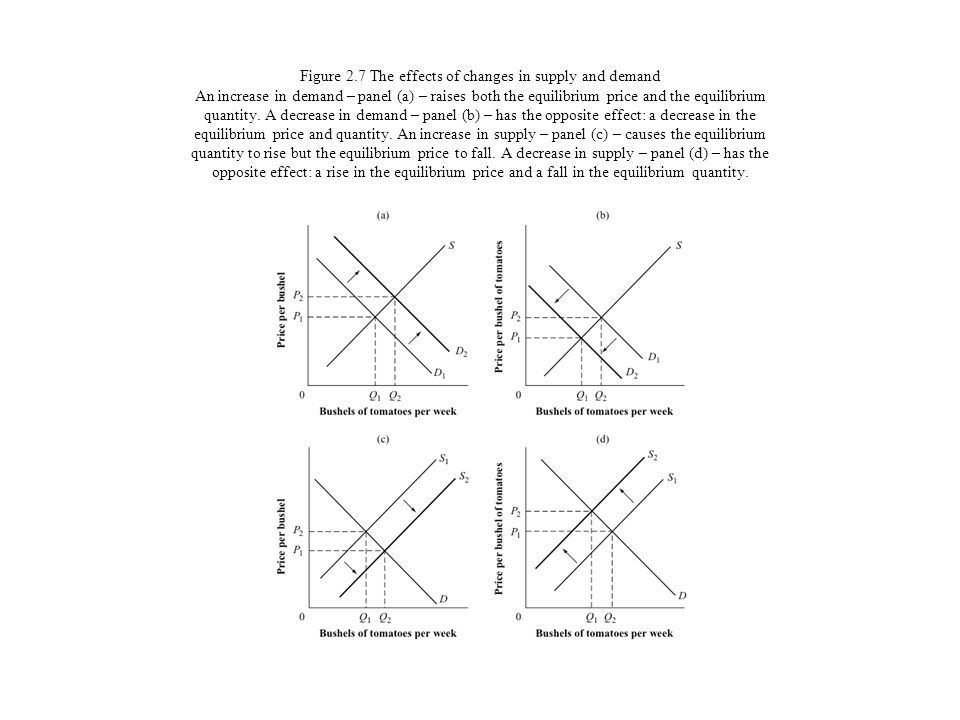Figure 2.7 The effects of changes in supply and demand An increase in demand – panel (a) – raises both the equilibrium price and the equilibrium quantity.