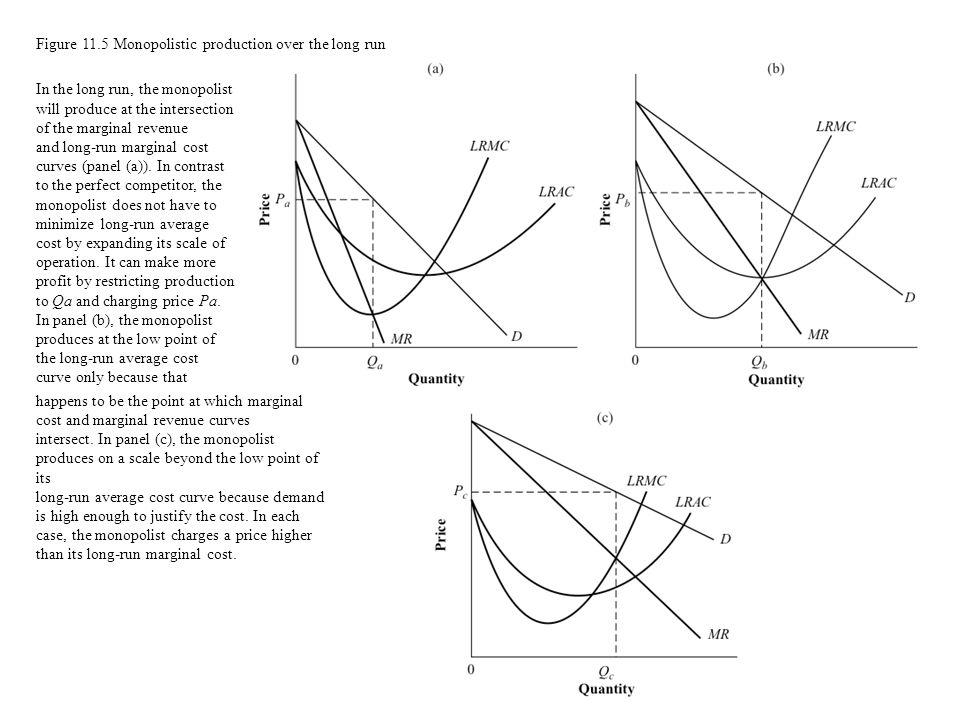 Figure 11.5 Monopolistic production over the long run