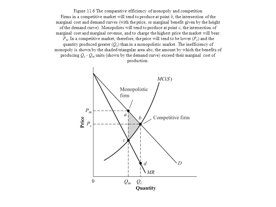 Figure 11.6 The comparative efficiency of monopoly and competition Firms in a competitive market will tend to produce at point b, the intersection of the marginal cost and demand curves (with the price, or marginal benefit given by the height of the demand curve).
