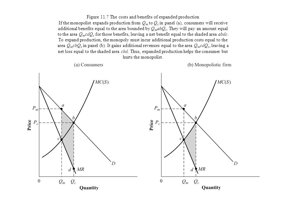 Figure 11.7 The costs and benefits of expanded production If the monopolist expands production from Qm to Qc in panel (a), consumers will receive additional benefits equal to the area bounded by QmabQc.