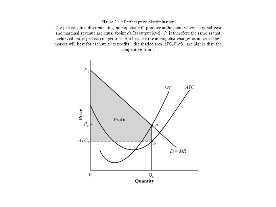 Figure 11.9 Perfect price discrimination The perfect price-discriminating monopolist will produce at the point where marginal cost and marginal revenue are equal (point a).