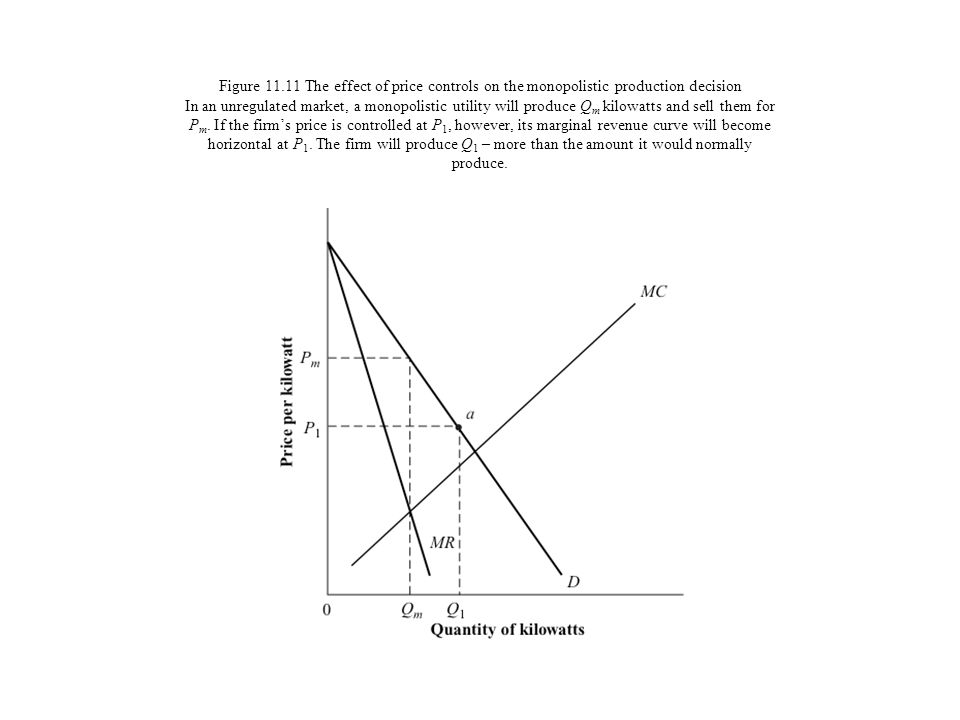 Figure 11.11 The effect of price controls on the monopolistic production decision In an unregulated market, a monopolistic utility will produce Qm kilowatts and sell them for Pm.