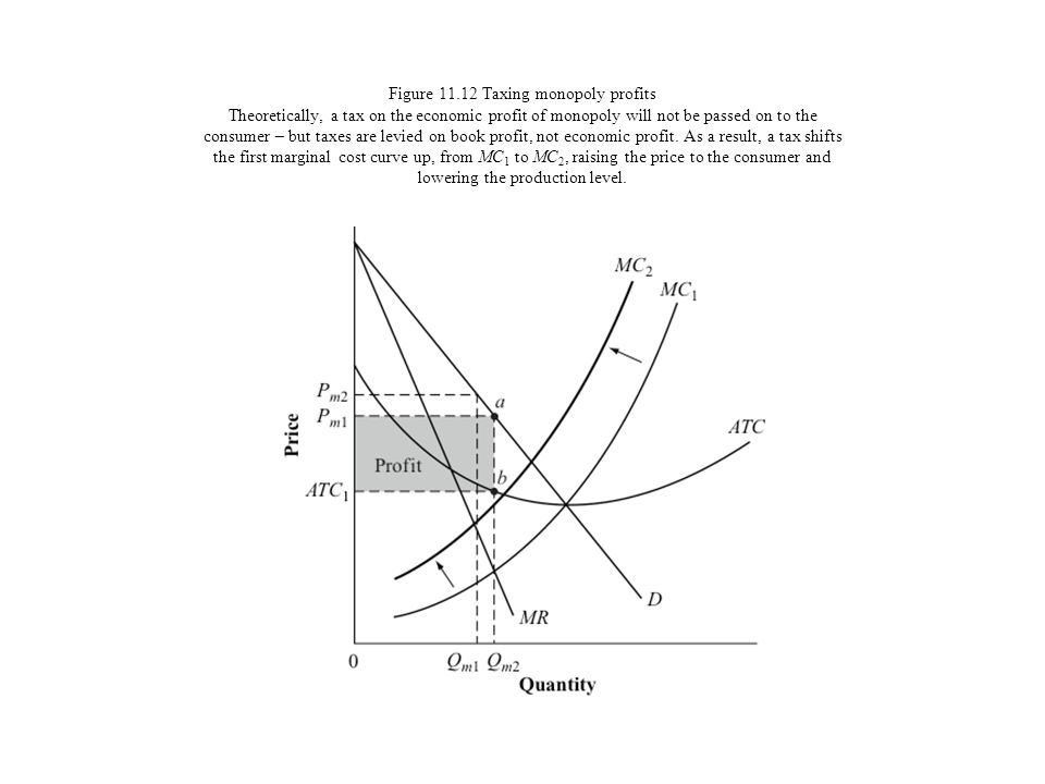 Figure 11.12 Taxing monopoly profits Theoretically, a tax on the economic profit of monopoly will not be passed on to the consumer – but taxes are levied on book profit, not economic profit.