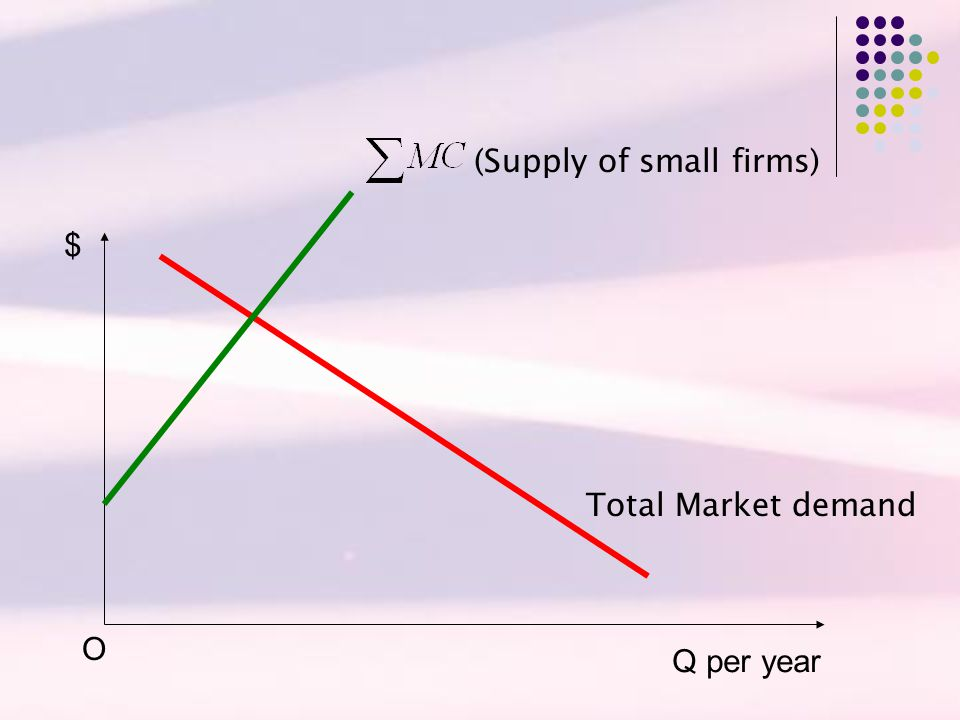 (Supply of small firms)