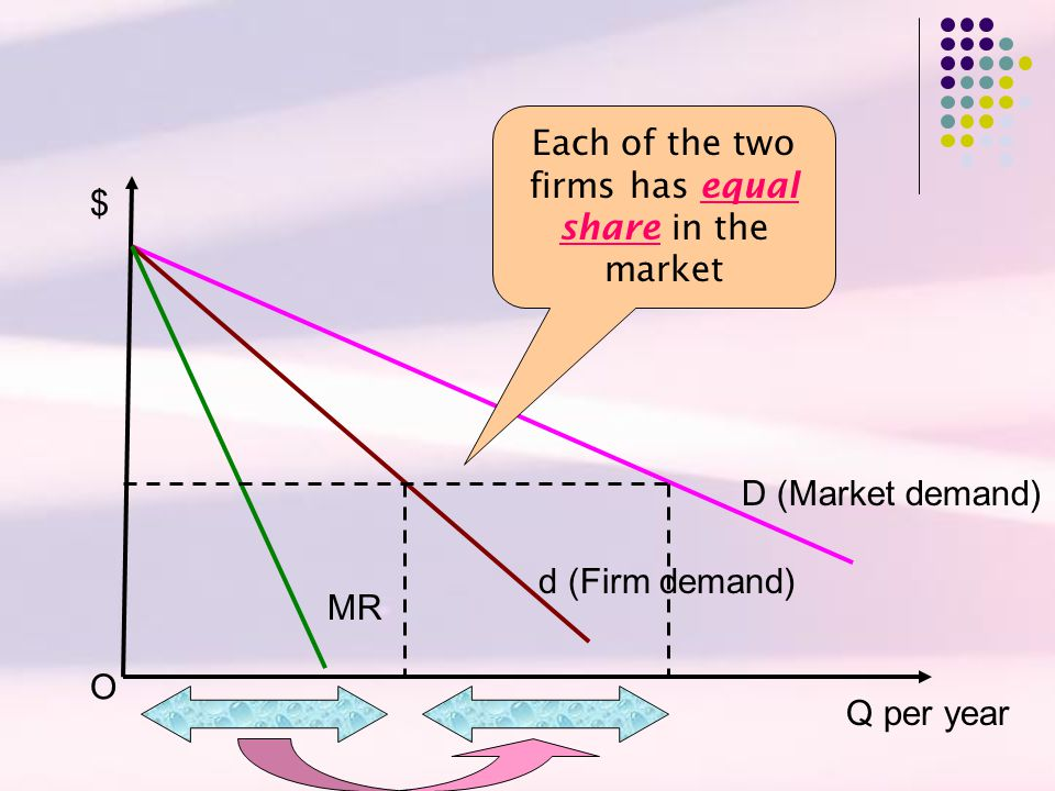 Each of the two firms has equal share in the market