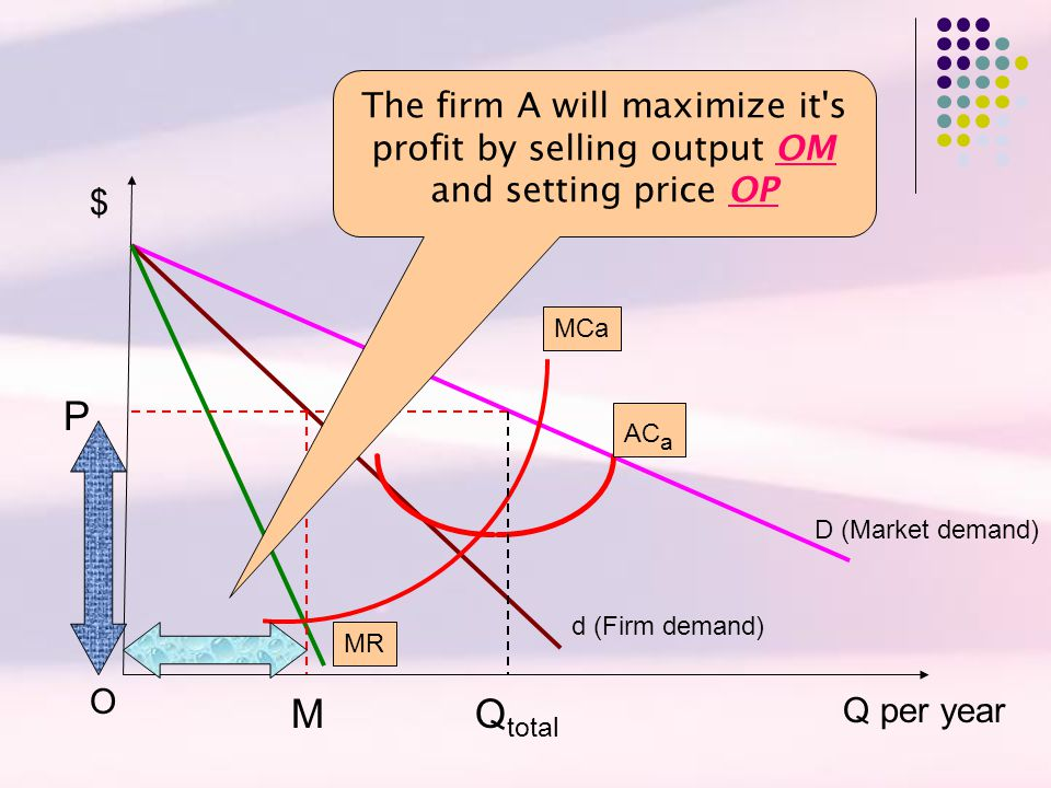 The firm A will maximize it s profit by selling output OM and setting price OP