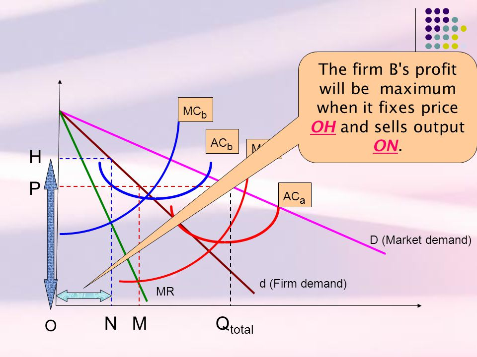 The firm B s profit will be maximum when it fixes price OH and sells output ON.