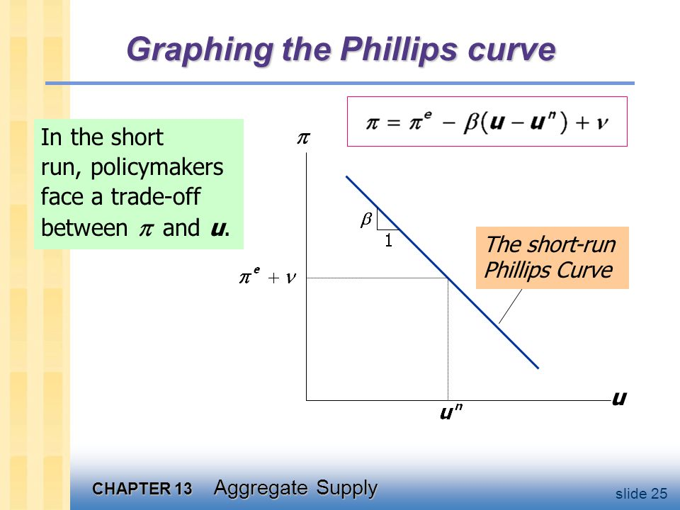 Shifting the Phillips curve