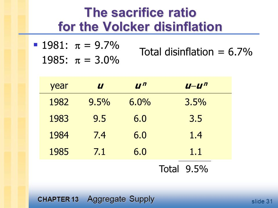 The sacrifice ratio for the Volcker disinflation