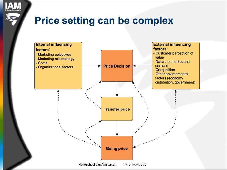 Price setting can be complex