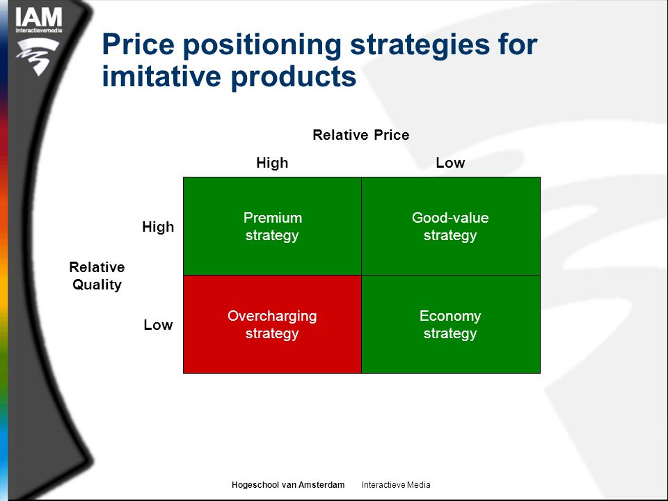 Price positioning strategies for imitative products