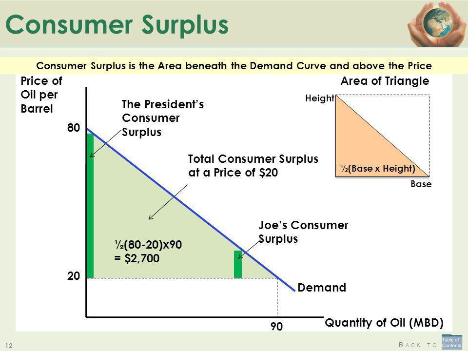 Consumer Surplus Price of Oil per Barrel Quantity of Oil (MBD)