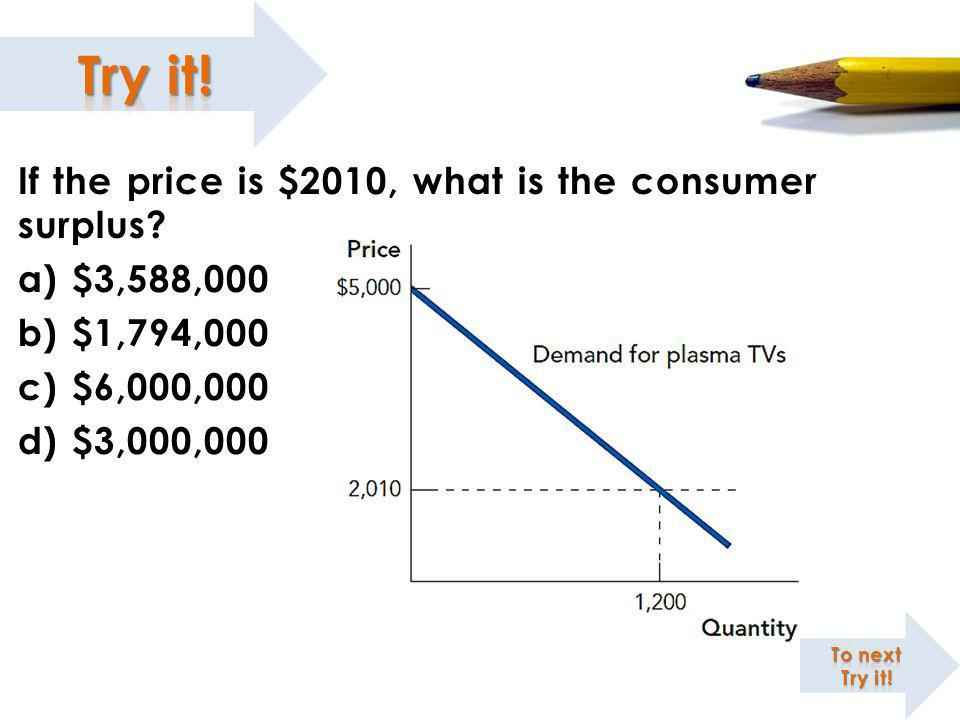 If the price is $2010, what is the consumer surplus $3,588,000