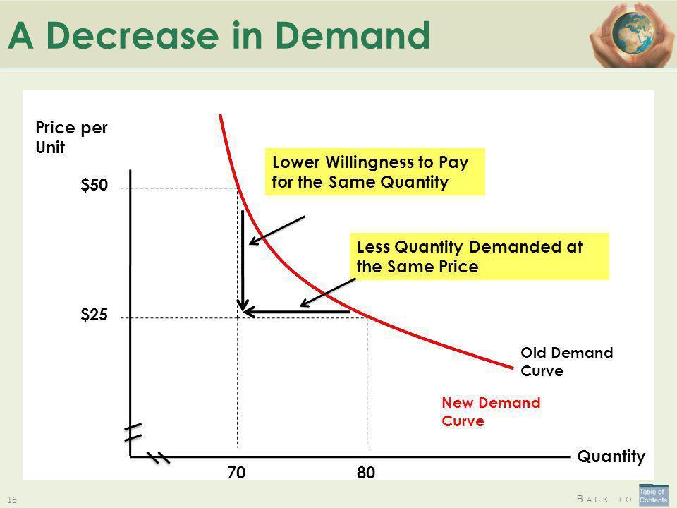 A Decrease in Demand Price per Unit Quantity $50 80 $25 70