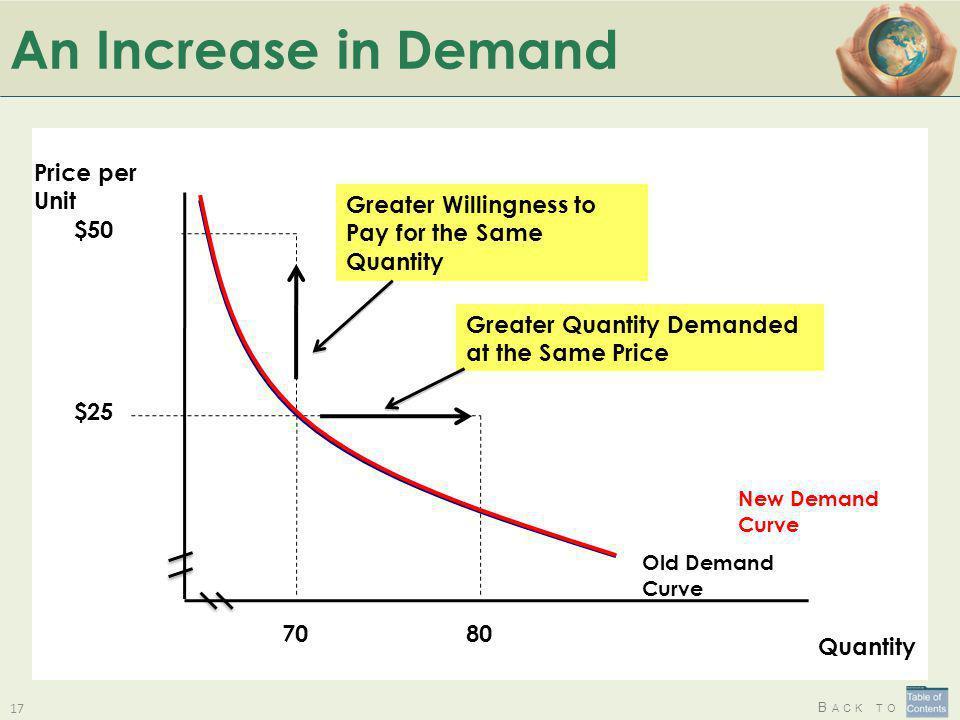 An Increase in Demand Price per Unit Quantity