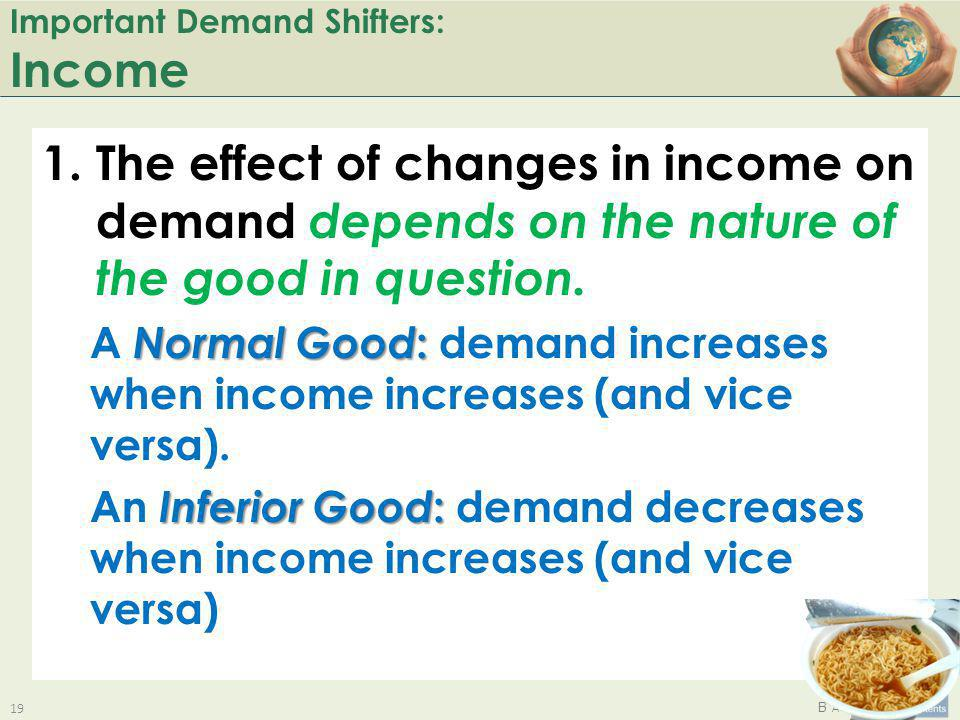 Important Demand Shifters: Income