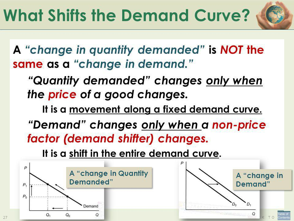 What Shifts the Demand Curve