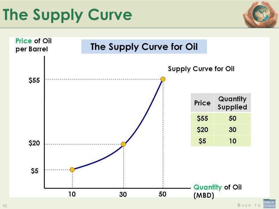 The Supply Curve for Oil