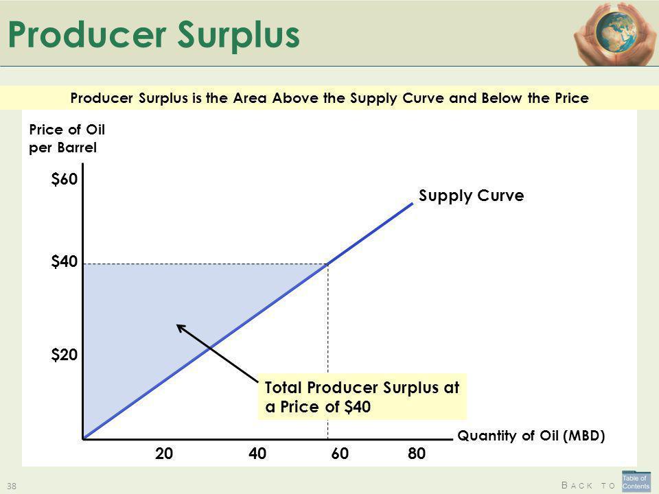 Producer Surplus $40 $20 $60 60 40 Supply Curve 20 80