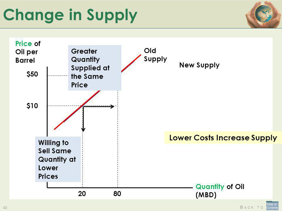 Lower Costs Increase Supply