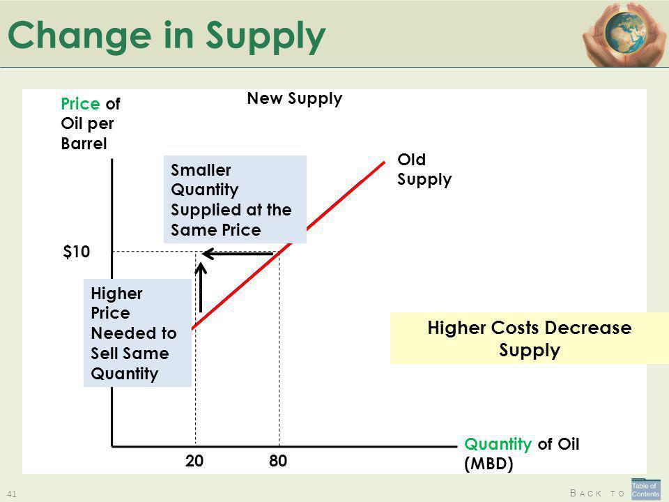 Higher Costs Decrease Supply