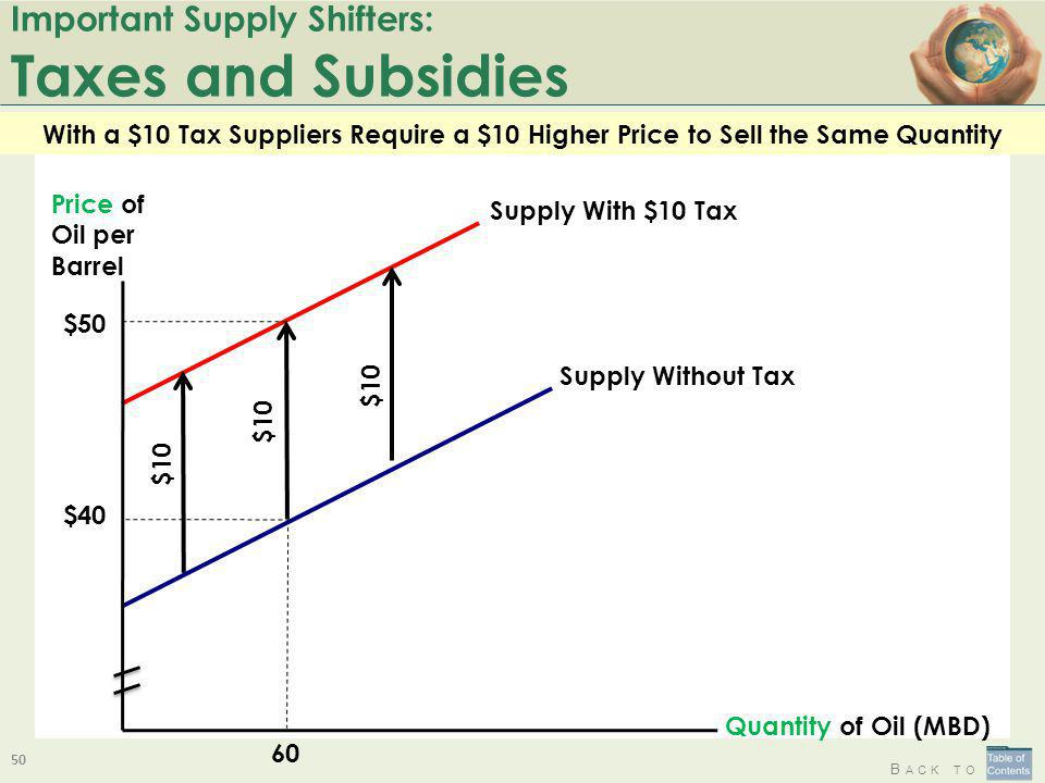 Important Supply Shifters: Taxes and Subsidies