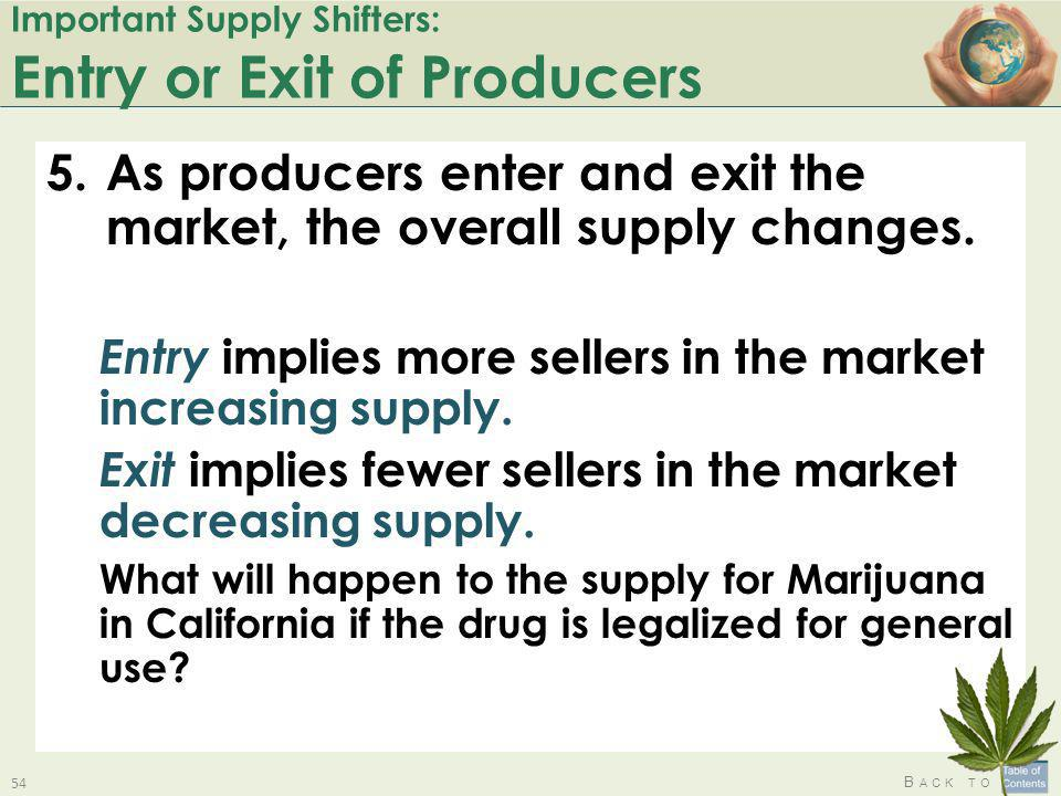 Important Supply Shifters: Entry or Exit of Producers