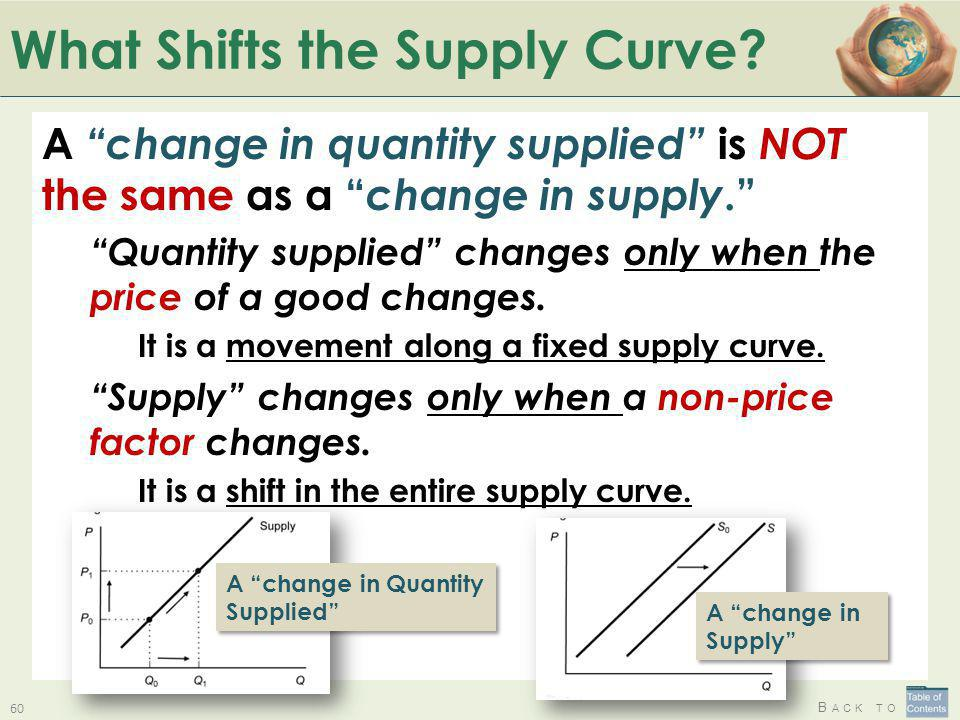 What Shifts the Supply Curve