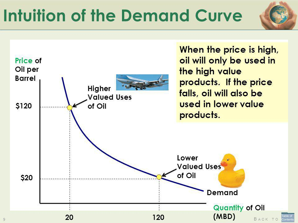 Intuition of the Demand Curve