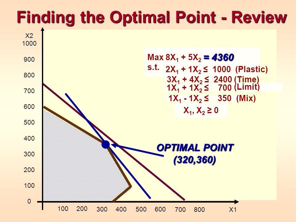 Finding the Optimal Point - Review