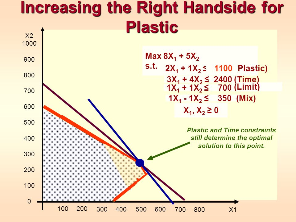 Increasing the Right Handside for Plastic