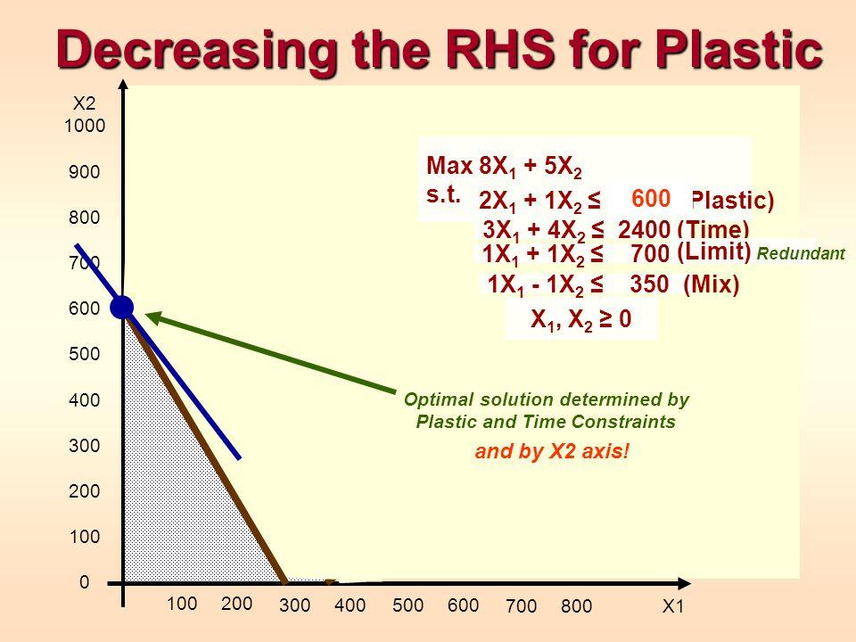 Decreasing the RHS for Plastic