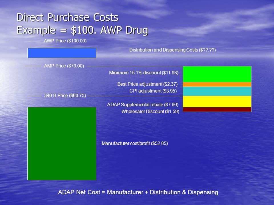 Direct Purchase Costs Example = $100. AWP Drug