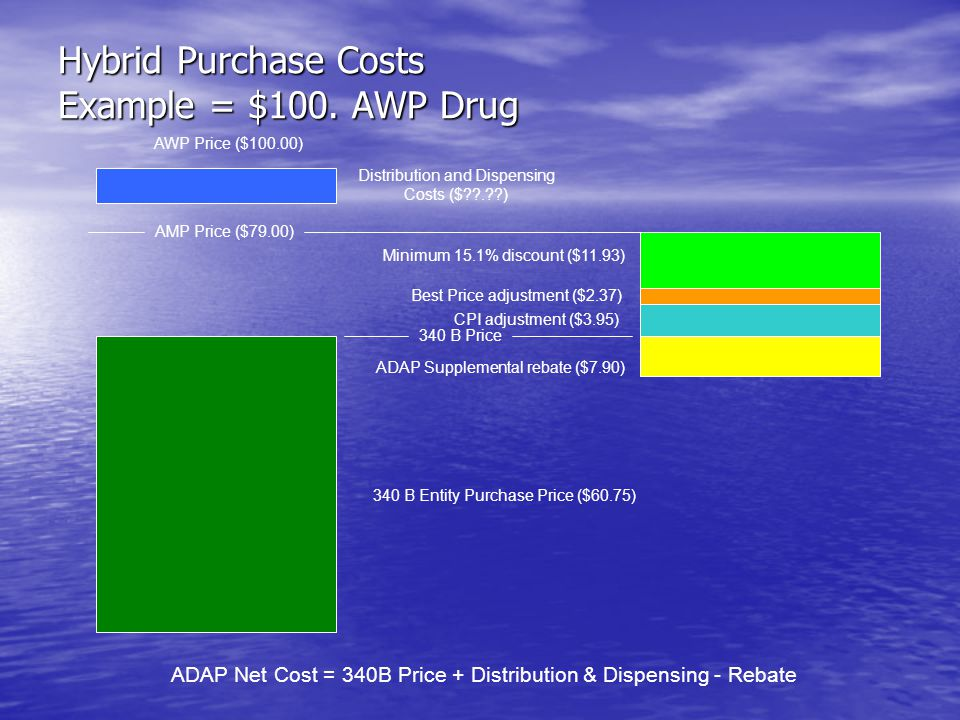 Hybrid Purchase Costs Example = $100. AWP Drug