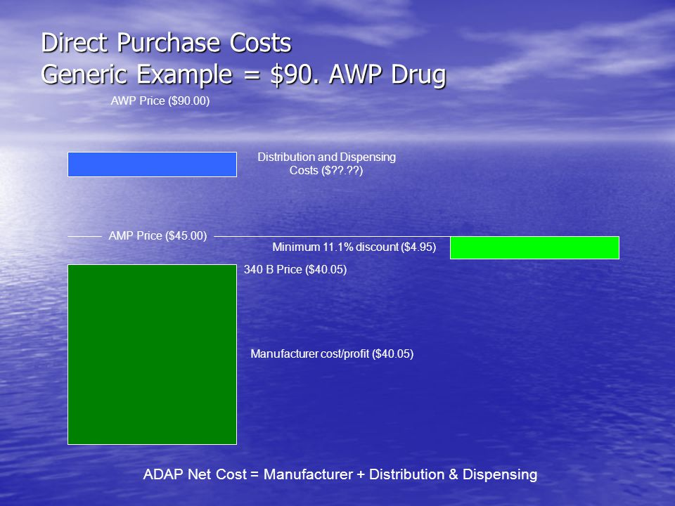 Direct Purchase Costs Generic Example = $90. AWP Drug
