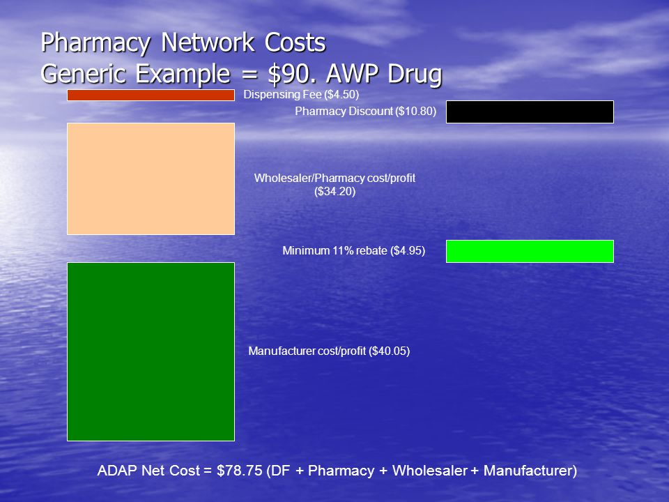 Pharmacy Network Costs Generic Example = $90. AWP Drug