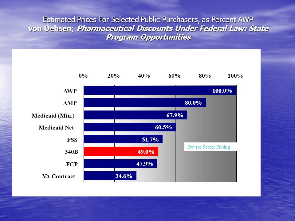 Estimated Prices For Selected Public Purchasers, as Percent AWP von Oehsen; Pharmaceutical Discounts Under Federal Law: State Program Opportunities