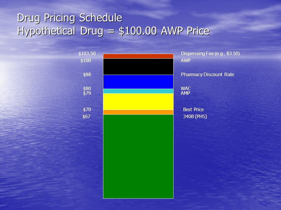 Drug Pricing Schedule Hypothetical Drug = $100.00 AWP Price