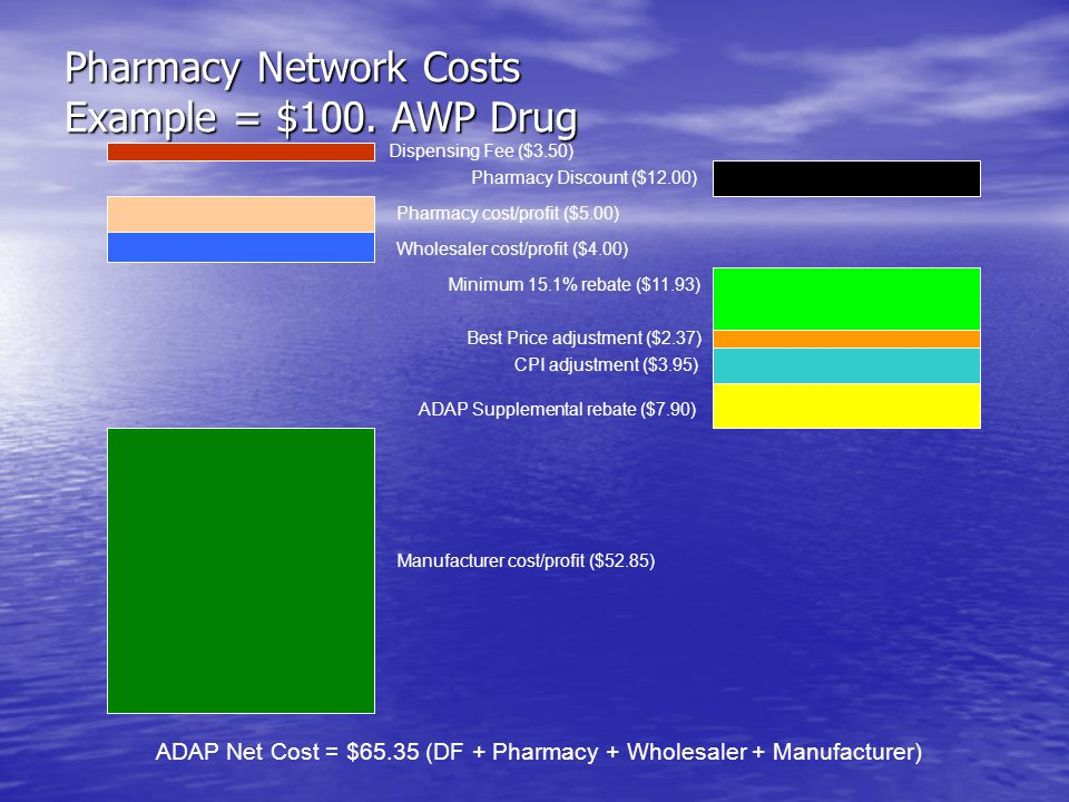 Pharmacy Network Costs Example = $100. AWP Drug