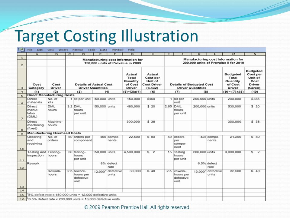 Target Costing Illustration
