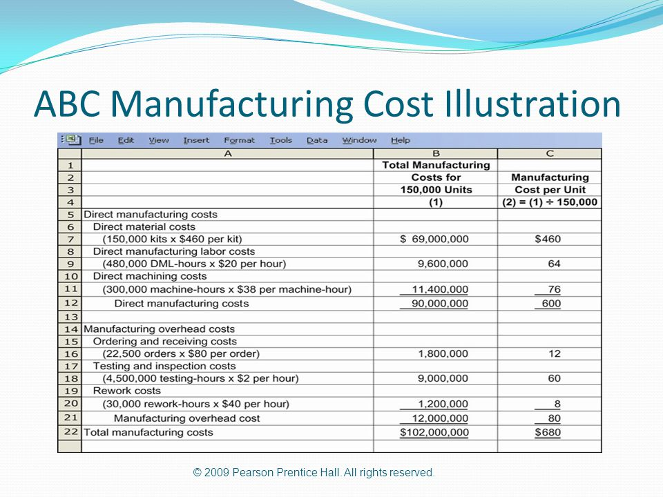 ABC Manufacturing Cost Illustration