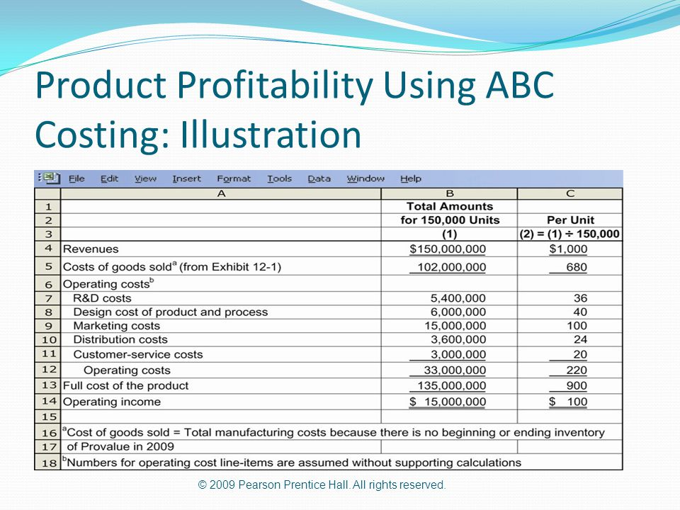 Product Profitability Using ABC Costing: Illustration