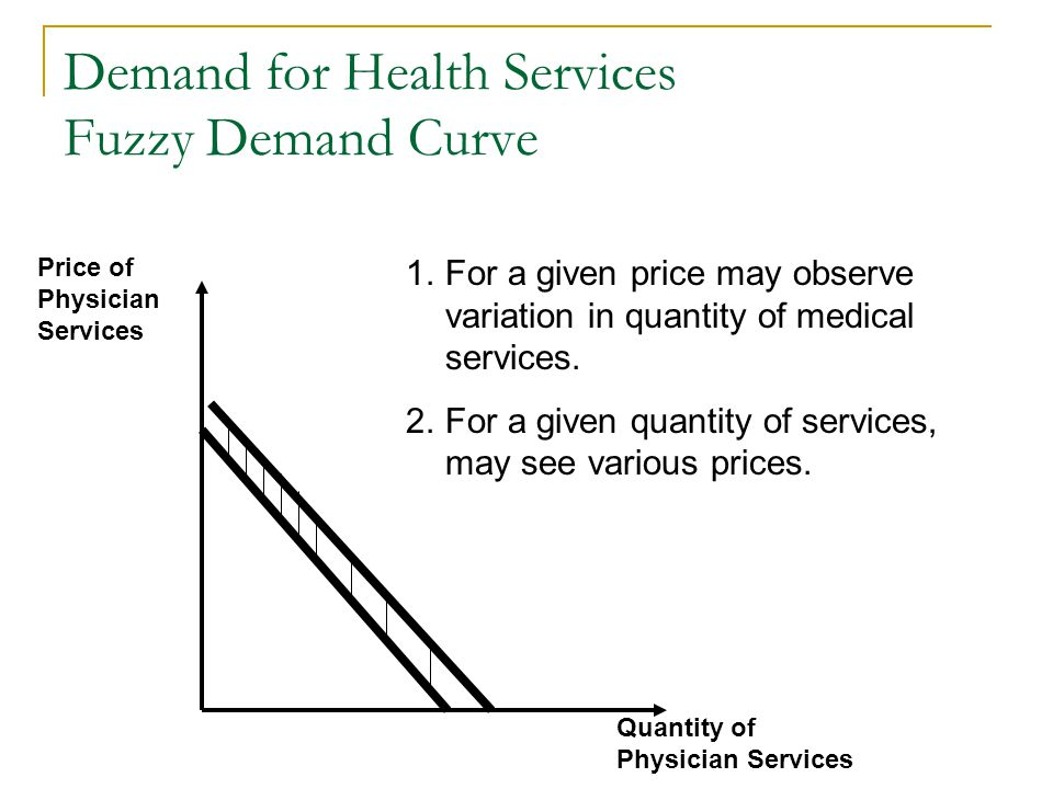 Demand for Health Services Fuzzy Demand Curve